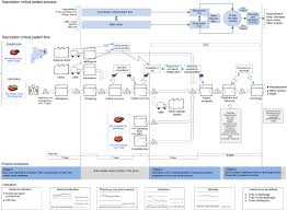 Value Stream Map Lean Techniques To Improve Flow Of Critically Ill Patients In A