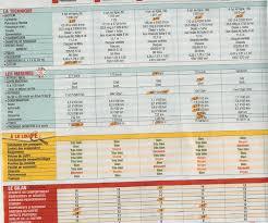 siege auto comparatif comparatif et avis 2018 des meilleurs sièges autos 100 images