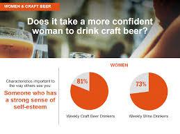 today u0027s craft beer lovers millennials women and hispanics