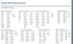 word sort three sounds of ed syllable worksheet kinderg koogra