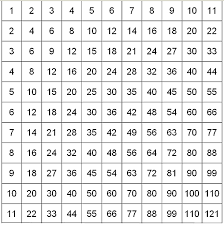 multiplication table pdf printable calendar template letter