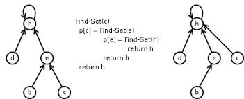 algorithm data structures codeforces