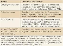nfpa 70e arc flash table arc flash hazard evaluation electrical construction maintenance