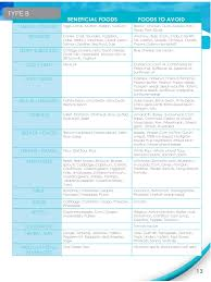 blood type diet chart 9 free templates in pdf word excel download