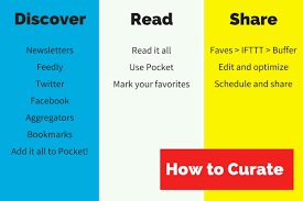 Blog Aggregators by Content Curation The Ultimate Guide To Discovering And Curating