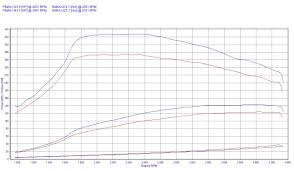 chip tuning bmw 3 e90 e91 e92 e93 318d 90kw 121hp