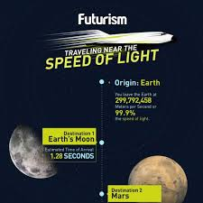 At The Speed Of Light What U0027s Your Eta Traveling Near The Speed Of Light