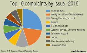 consumer fraud bureau rewards cards draw a surge of complaints to cfpb creditcards com