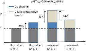 si ge b b la route challenges and opportunities in advanced ge pmosfets sciencedirect