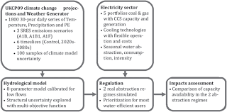 water and climate risks to power generation with carbon capture