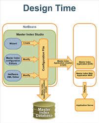 master design management sun master index architecture sun master data management suite