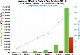 Tax Table 2013 Progressivity In United States Income Tax Wikipedia