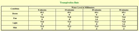 Lab Bench Transpiration Transpiration Scantlin Sed695b3