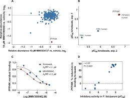 antimalarial efficacy of mmv390048 an inhibitor of plasmodium