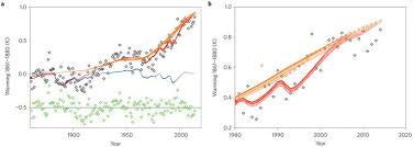 embracing uncertainty in climate change policy nature climate change