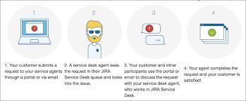 jira service desk vs zendesk jira service desk desk