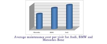 average maintenance cost for mercedes mercedes independent mercedes specialist save on your car
