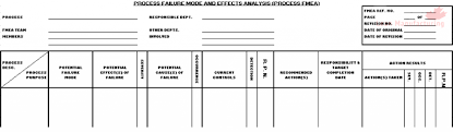 fmea failure modes and effects analysis continuous improvement