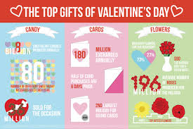 top valentines gifts the top gifts of s day visual ly