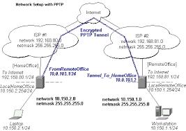 cara membuat vpn ip di mikrotik pptp2 jpg