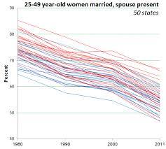 gã teaux de mariage 2040 la fin du mariage internetactu