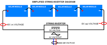 step by step guide to installing a solar photovoltaic system step 6