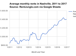 a dilemma for renters in nashville