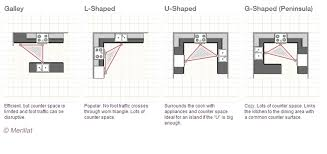 kitchen layout la pazzia interiors shapes and moods