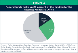 Ohio General Power Of Attorney by On The Brink Federal Cuts Could Cost Ohio Billions
