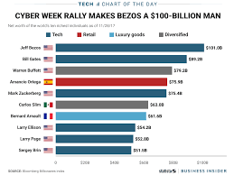 jeff bezos is now the world s only 100 billion charts