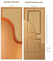 gurudev doors
