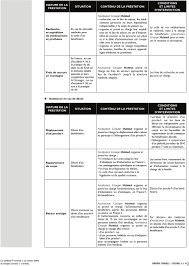 si e matmut contrat matmut smac catégories a b et c pdf