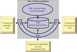 commercial risk model the coras framework for a model based risk management process