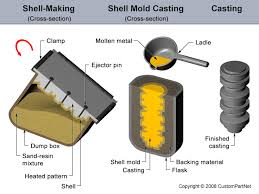 pattern making in metal casting types of patterns used in casting process mechanical engineering