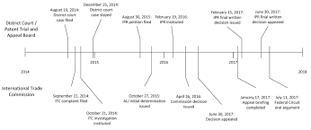 federal circuit court map instradent v itc federal circuit argument highlights