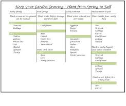 Fall Vegetable Garden Plants by Planning Your Vegetable Garden Vegetable Gardening Information