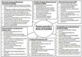 forest lesson plan template uk google search lesson