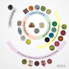 treated natural diamonds