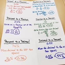 middle math man fractions decimals and percents in the