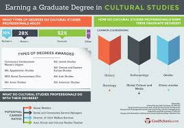 online journalism master s degree cultural studies graduate programs and schools