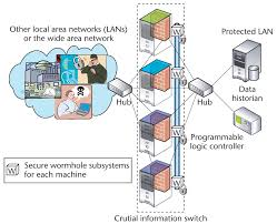 the crutial way of critical infrastructure protection