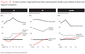 big banks are already aboard customer behavior experience and loyalty in retail banking bain