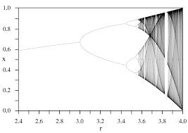 Plot Map Bifurcation Diagram Wikipedia