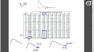 Chi Square P Value Table Using The F Table To Find Areas And Percentiles Youtube