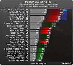 pubg 980 ti doom alpha amd r9 290 beats gtx 980 ti in benchmarks segmentnext
