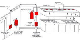 kitchen amazing ansul extinguishing systems hood plan elegant