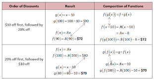 compositions of functions even and odd and increasing and