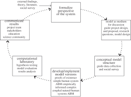 from actors to agents in socio ecological systems models