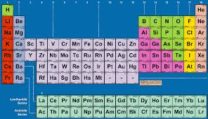 Periodic Table With Family Names Fluoride An Invisible Killer