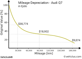 audi depreciation audi q7 car price and depreciation in ejido